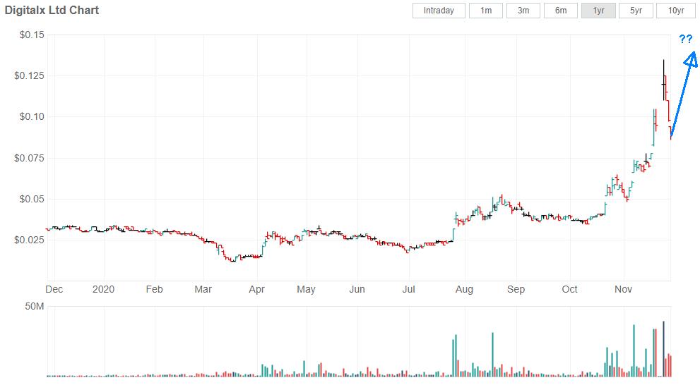 Digitalx Stock