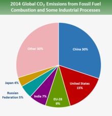 220px-Global_emissions_country_2014.png