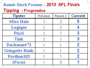 Name:  AFLTipping_Round2_2013.jpg