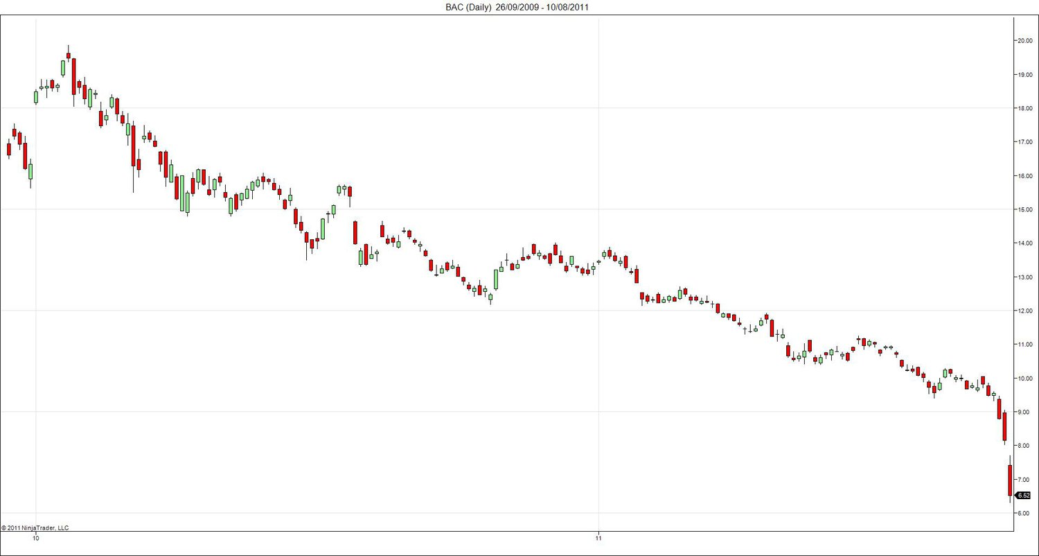Click image for larger version.  Name:bac daily Chart.jpg Views:89 Size:65.2 KB ID:43926