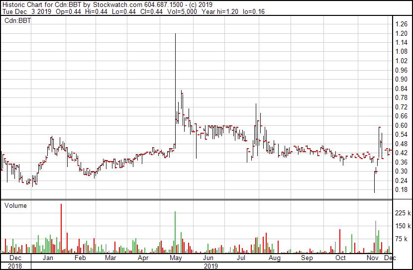 BBT Chart.png