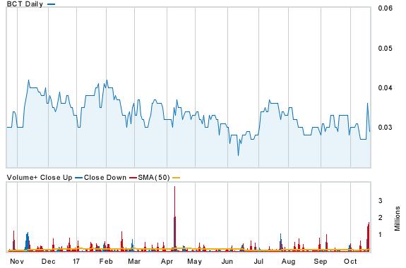 bct.chart.png