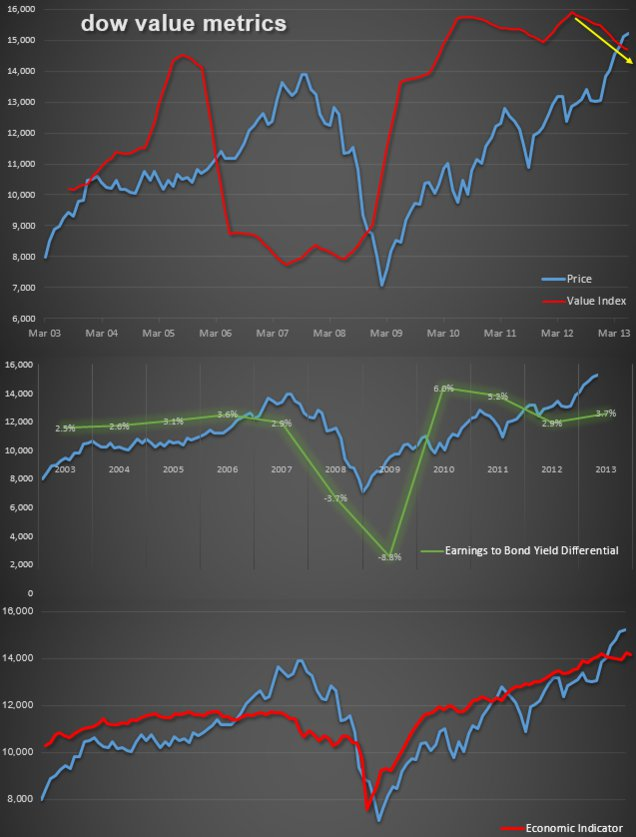 Click image for larger version.  Name:Dow Value 06.2013.jpg Views:25 Size:58.0 KB ID:52620