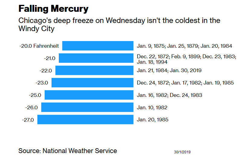 falling mercury Chicago.png