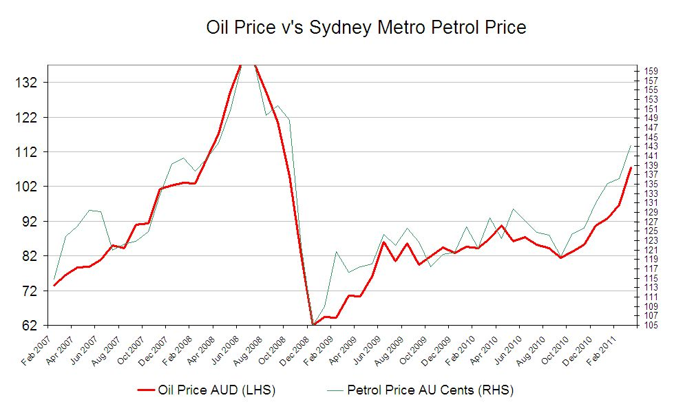 Click image for larger version.  Name:Petrol Prices.jpg Views:104 Size:71.8 KB ID:42439