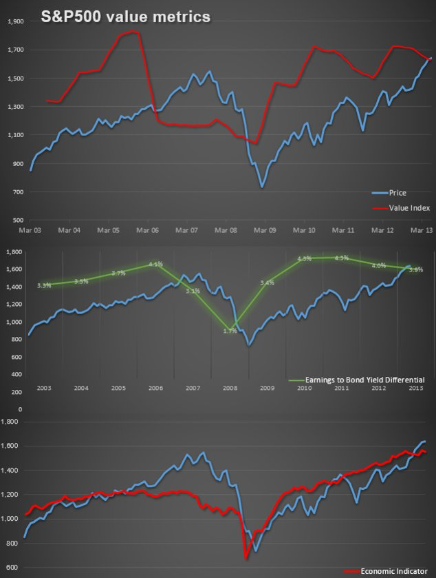 Click image for larger version.  Name:S&P500 Value 06.2013.jpg Views:29 Size:54.2 KB ID:52621
