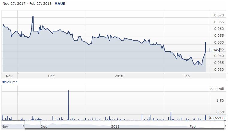 screenshot-shareinvesting.anz.com-2018-02-27-10-25-12.png