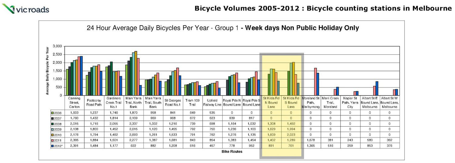 Click image for larger version.  Name:VicRoadsBicycleNetworkReport2012-Avg.jpg Views:75 Size:133.3 KB ID:52940