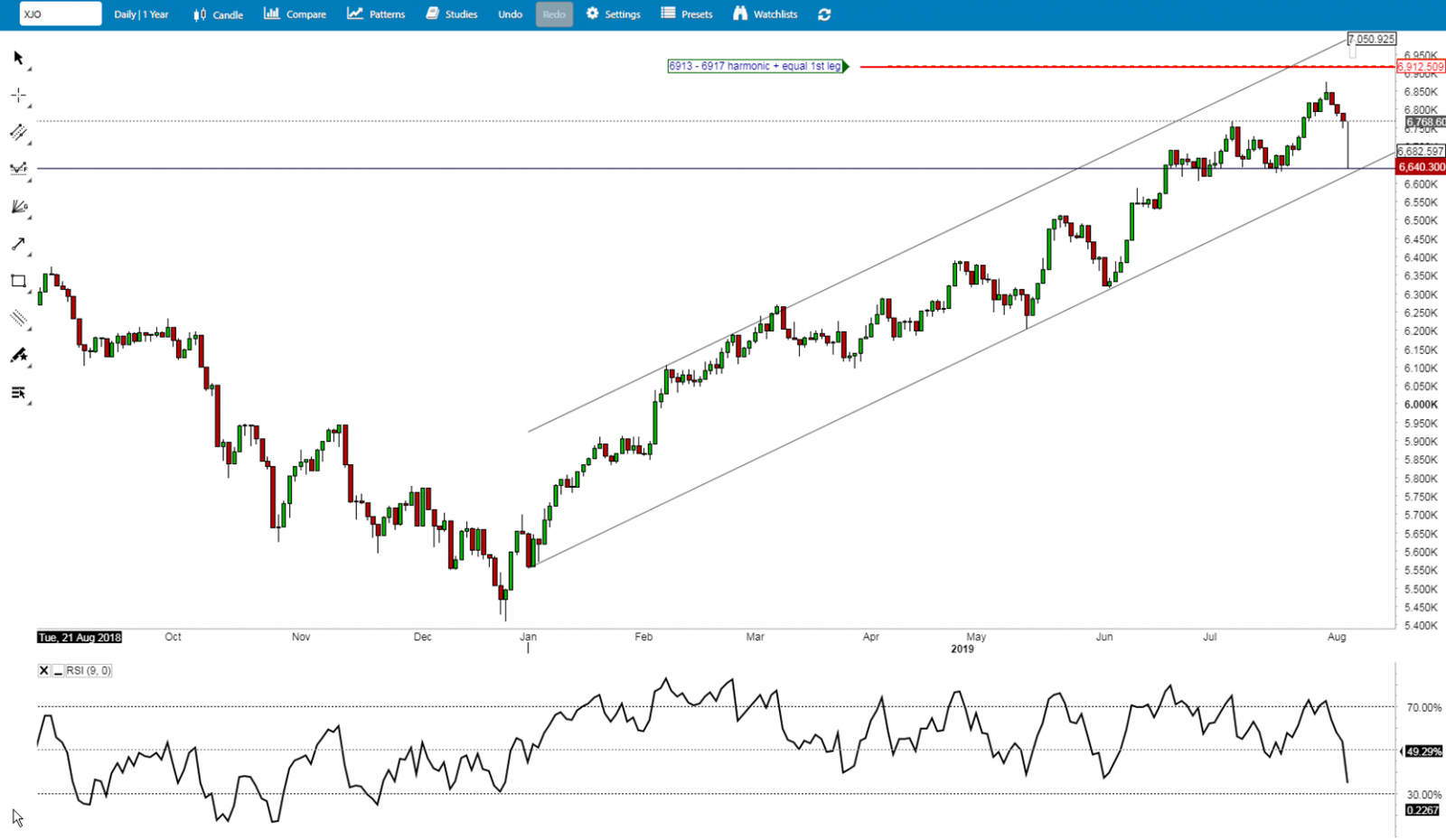 xjo channel 050819.png