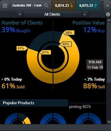 xjo sentiment 110219.png